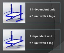 Post Sharing: Two-Post Independent and Dependent Units